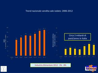 Trend nazionale vendita sale iodato: 2006-2012