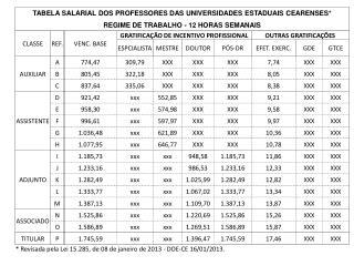 Tabelas salariais dos professores das estaduais cearenses 2013