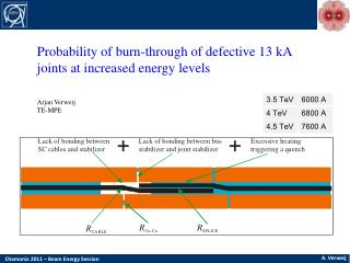 Probability of burn-through of defective 13 kA joints at increased energy levels Arjan Verweij