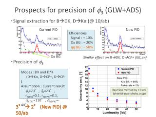 Prospects for precision of  f 3 (GLW+ADS)