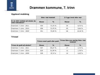 Drammen kommune, 7. trinn