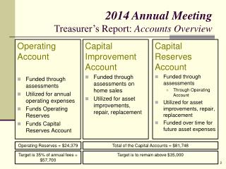 Operating Account Funded through assessments Utilized for annual operating expenses