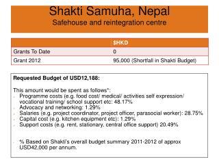Shakti Samuha , Nepal Safehouse  and reintegration centre