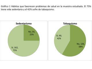Gráfico 2 Antecedentes familiares asociados al síndrome metabólico