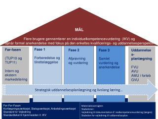 MÅL Flere brugere gennemfører en individuelkompetencevurdering  (IKV) og