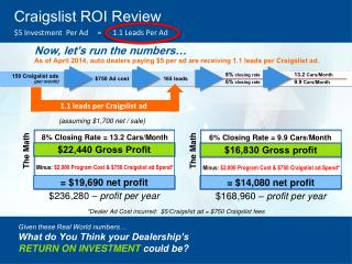 Craigslist ROI Re view $5 Investment   Per Ad     =      1.1  Leads Per Ad