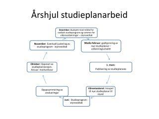 Årshjul studieplanarbeid