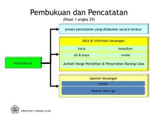 Pembukuan dan Pencatatan (Pasal 1 angka 29)