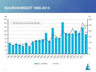 suurvahingot 1990-2013