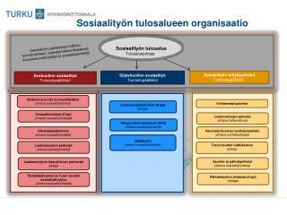 Sosiaalityön tulosalueen organisaatio