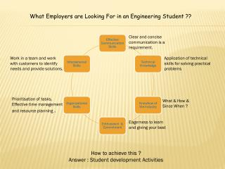 What Employers are Looking For in an Engineering Student ??