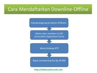 Cara Mendaftarkan  Downline-Offline