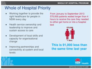 Whole of Hospital Priority