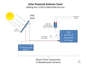 Solar Powered Antenna Tuner - Making the Z-11Pro-II Work With the Sun -