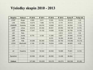 Výsledky skupin  2010 - 2013