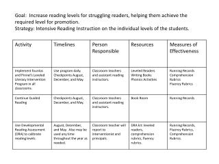 Goal: Increase effectiveness and accuracy in Response to Intervention process.