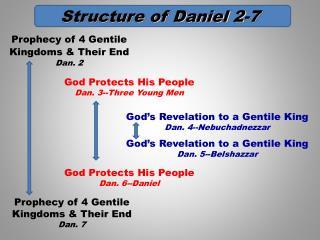 Structure of Daniel 2-7