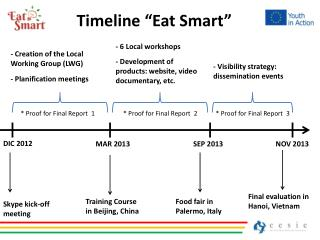 """Timeline  """" Eat  Smart"""""""