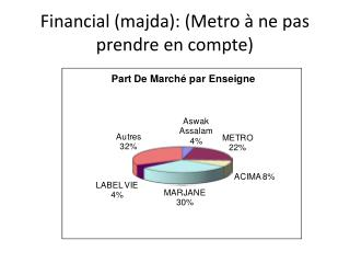 Financial ( majda ): (Metro à ne pas prendre en compte)