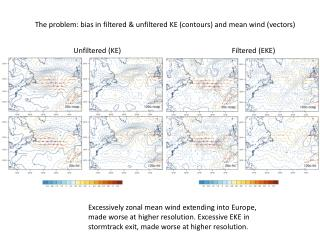 The problem: bias in filtered & unfiltered KE (contours) and mean wind (vectors)