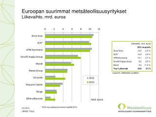 Euroopan suurimmat metsäteollisuusyritykset Liikevaihto, mrd. euroa