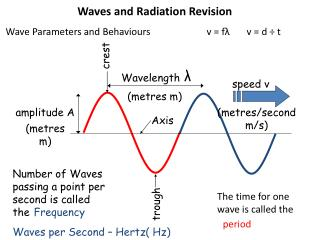 Waves and Radiation Revision