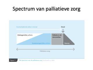 Spectrum van palliatieve zorg