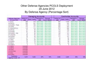 Other Defense Agencies PCOLS Deployment 20 June 2012 By Defense Agency (Percentage Sort)
