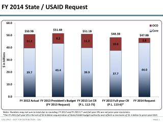 FY 2014 State / USAID Request