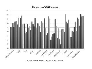*NOTE:  Notre Dame, being a private school, does not publish OGT scores.