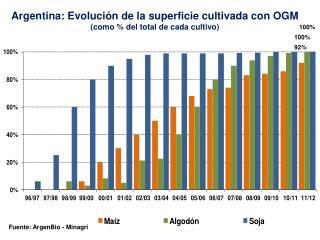 Argentina:  Evolución  de la  superficie cultivada  con OGM ( como  % del total de  cada cultivo )