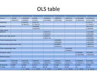 OLS table