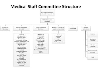 Medical Staff Committee Structure