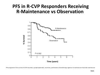 PFS in R-CVP Responders Receiving  R-Maintenance vs Observation