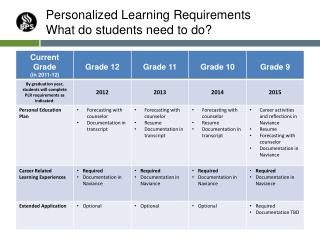 Personalized Learning Requirements What do students need to do?