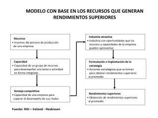MODELO CON BASE EN LOS RECURSOS QUE GENERAN RENDIMIENTOS SUPERIORES