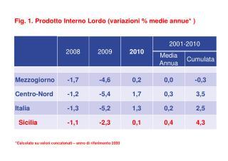 Fig.  1. Prodotto Interno Lordo (variazioni % medie  annue*  )
