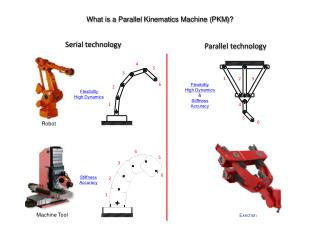 What is a Parallel Kinematics Machine ( PKM )?