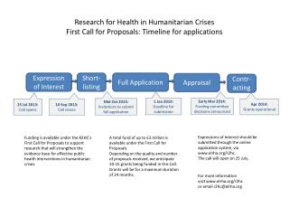 Research for Health in Humanitarian Crises First Call for Proposals: Timeline for applications