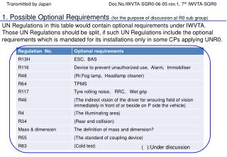 1. Possible Optional Requirements  (for the purpose of discussion at R0 sub group)