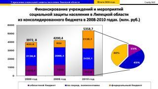 Финансирование учреждений и мероприятий  социальной защиты населения в Липецкой области
