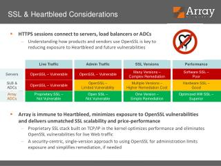 SSL & Heartbleed  Considerations