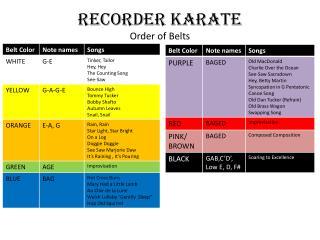 RECORDER KARATE Order of Belts