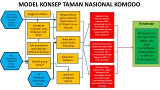 MODEL  KONSEP  TAMAN NASIONAL KOMODO