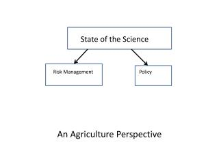 An Agriculture Perspective