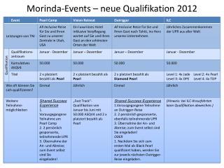 Morinda-Events – neue  Qualifikation 2012