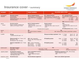 Insurance cover − summary
