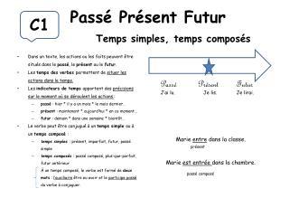 Passé Présent Futur  Temps simples, temps composés