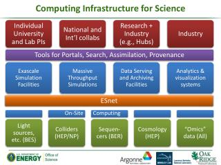 Computing Infrastructure for Science
