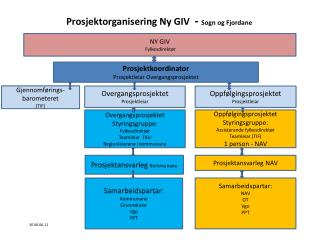Prosjektorganisering Ny GIV   -  Sogn og Fjordane